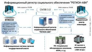 Регион-АВК_Структура