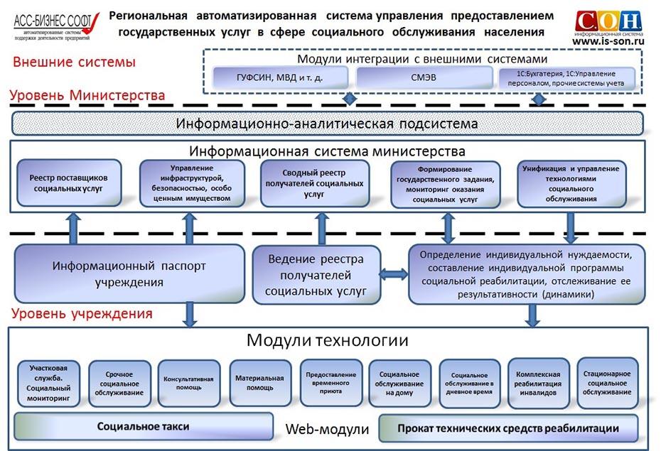 Архитектура информационной системы