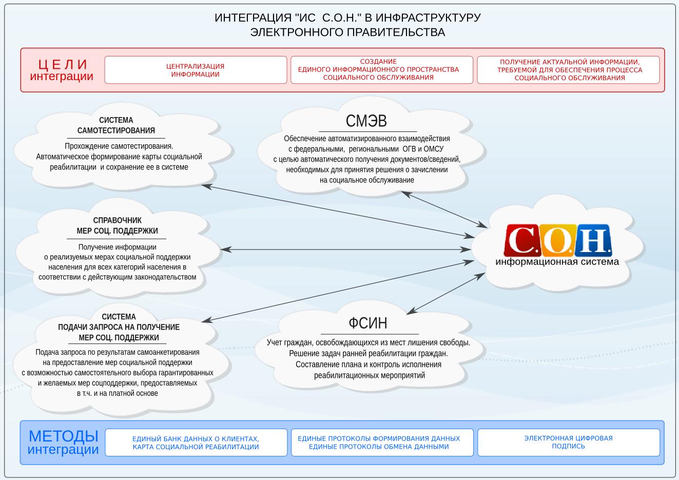 Схема интеграции ИС С.О.Н.
